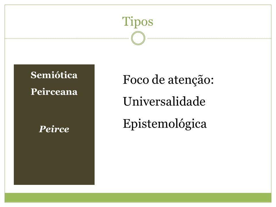 Tipos Semiótica Peirceana Peirce Foco de atenção: Universalidade Epistemológica