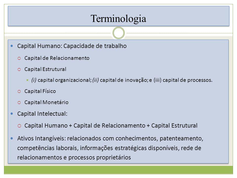 Terminologia Capital Humano: Capacidade de trabalho Capital de Relacionamento Capital Estrutural (i) capital organizacional; (ii) capital de inovação; e (iii) capital de processos.
