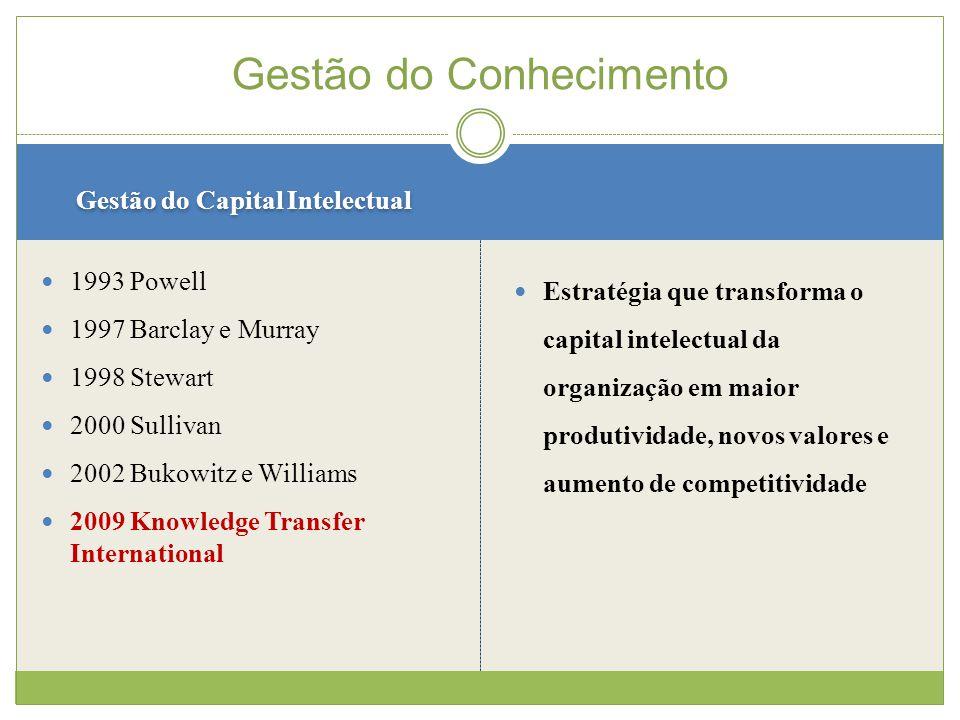 Gestão do Capital Intelectual 1993 Powell 1997 Barclay e Murray 1998 Stewart 2000 Sullivan 2002 Bukowitz e Williams 2009 Knowledge Transfer International Gestão do Conhecimento Estratégia que transforma o capital intelectual da organização em maior produtividade, novos valores e aumento de competitividade