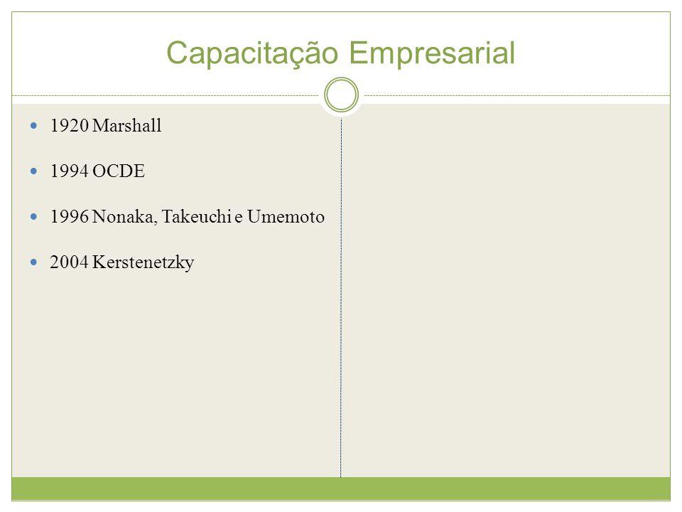 Capacitação Empresarial 1920 Marshall 1994 OCDE 1996 Nonaka, Takeuchi e Umemoto 2004 Kerstenetzky