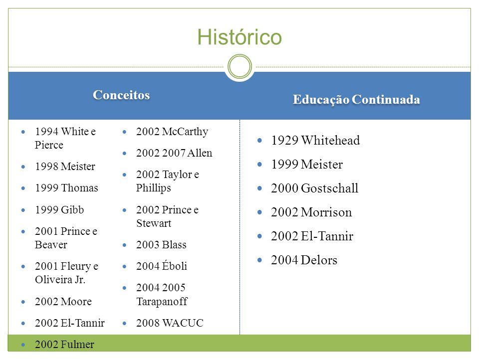 Conceitos Educação Continuada 1994 White e Pierce 1998 Meister 1999 Thomas 1999 Gibb 2001 Prince e Beaver 2001 Fleury e Oliveira Jr.