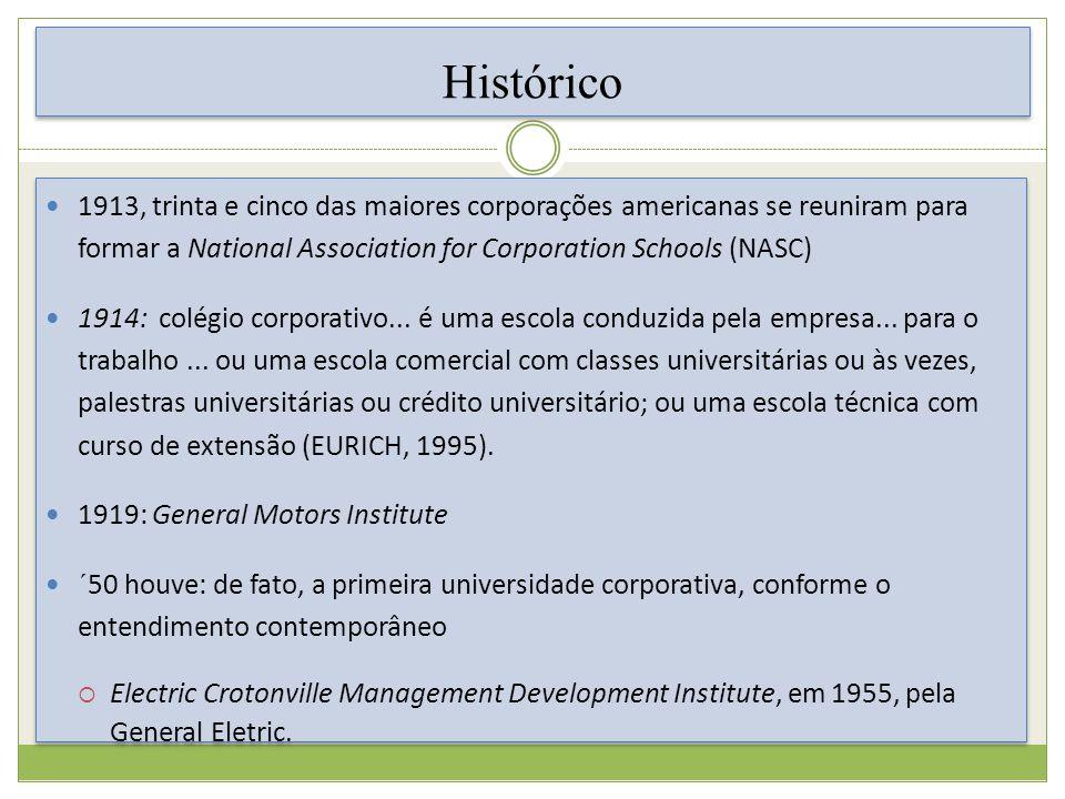 1913, trinta e cinco das maiores corporações americanas se reuniram para formar a National Association for Corporation Schools (NASC) 1914: colégio corporativo...