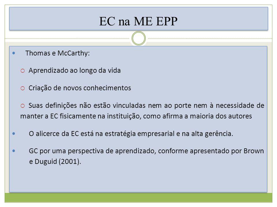 EC na ME EPP Thomas e McCarthy: Aprendizado ao longo da vida Criação de novos conhecimentos Suas definições não estão vinculadas nem ao porte nem à necessidade de manter a EC fisicamente na instituição, como afirma a maioria dos autores O alicerce da EC está na estratégia empresarial e na alta gerência.
