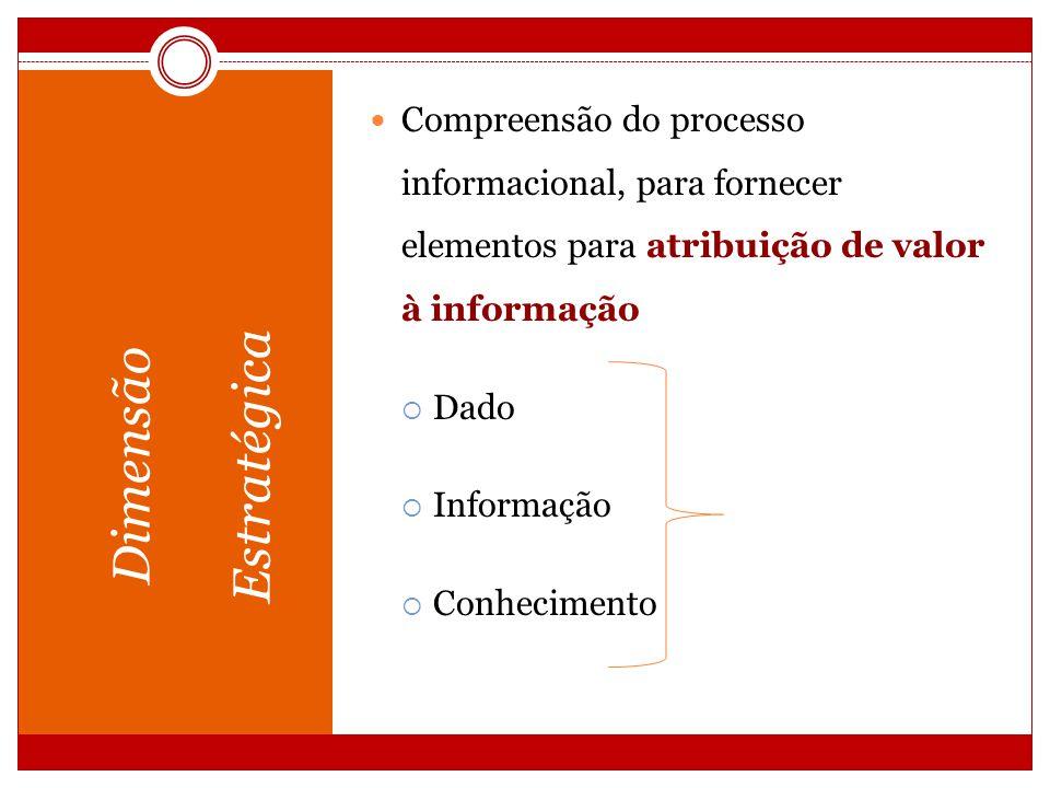 Dimensão Operacional Etapas e procedimentos para disponibilizar a informação.