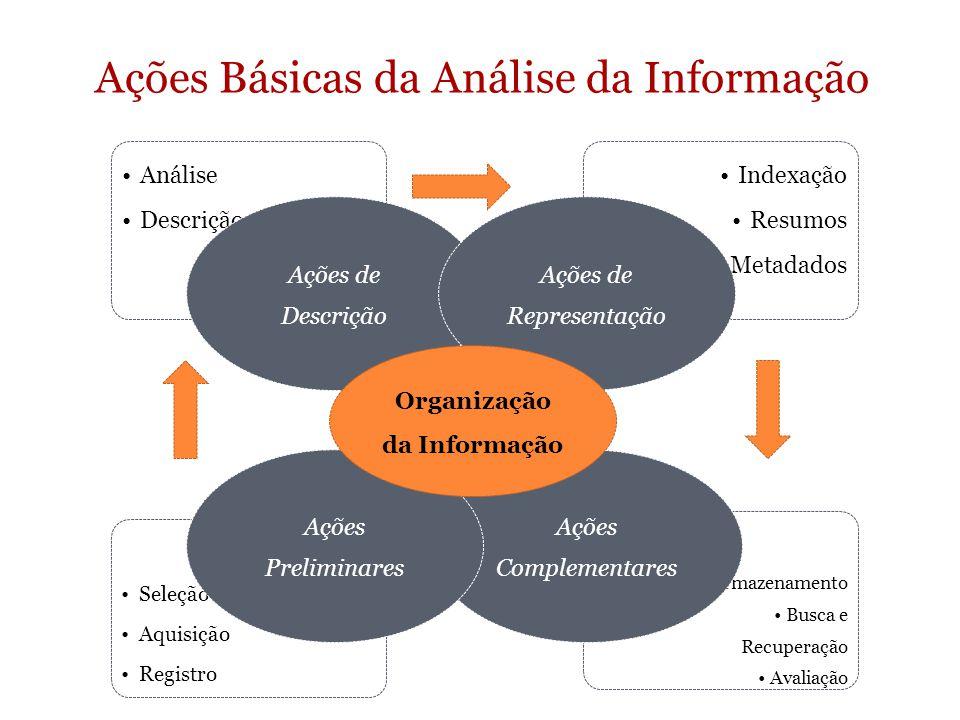 Armazenamento Busca e Recuperação Avaliação Seleção Aquisição Registro Indexação Resumos Metadados Análise Descrição Ações de Descrição Ações de Repre