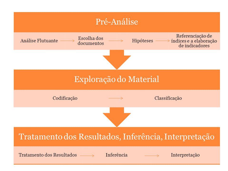 Tratamento dos Resultados, Inferência, Interpretação Tratamento dos ResultadosInferênciaInterpretação Exploração do Material CodificaçãoClassificação