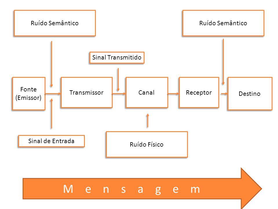 Fonte (Emissor) Fonte (Emissor) Transmissor Canal Receptor Destino Sinal de Entrada Sinal Transmitido Ruído Físico Ruído Semântico Mensagem