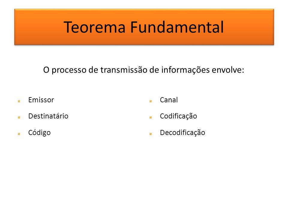Teorema Fundamental O processo de transmissão de informações envolve: Emissor Destinatário Código Canal Codificação Decodificação