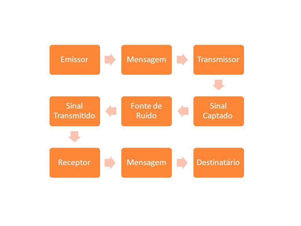 EmissorMensagemTransmissor Sinal Captado Fonte de Ruído Sinal Transmitido ReceptorMensagemDestinatário Codificação Decodificação