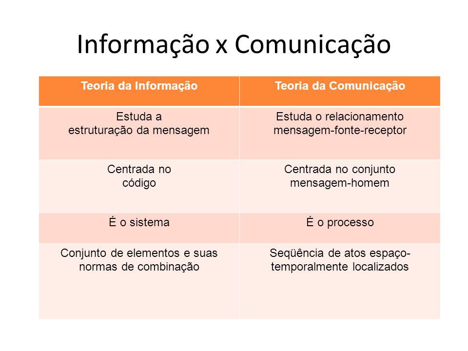 Informação x Comunicação Teoria da InformaçãoTeoria da Comunicação Estuda a estruturação da mensagem Estuda o relacionamento mensagem-fonte-receptor C