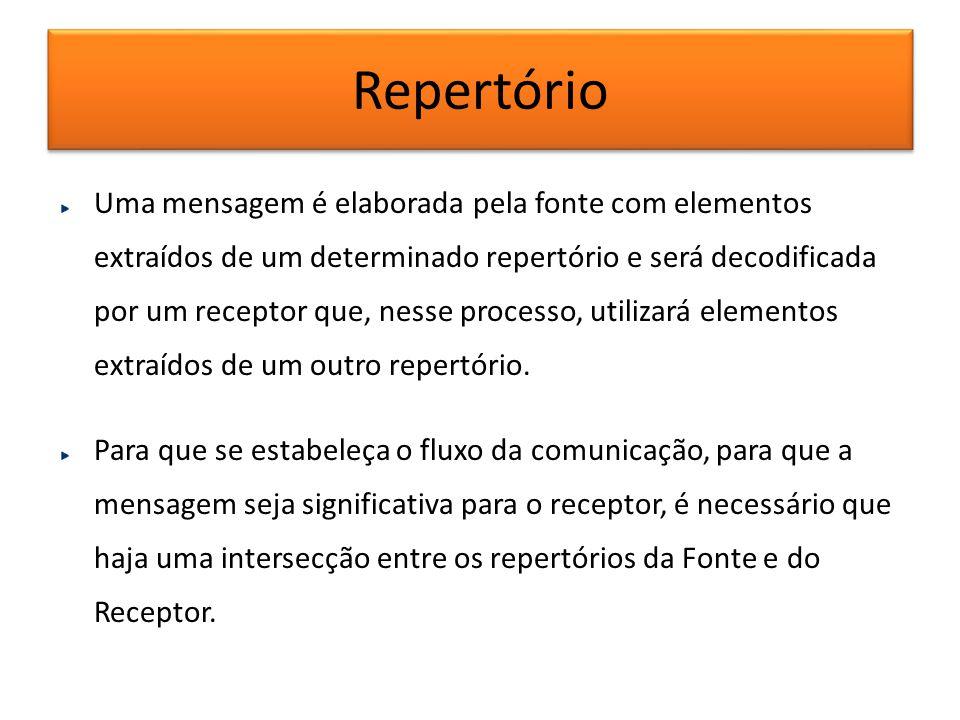 Repertório Uma mensagem é elaborada pela fonte com elementos extraídos de um determinado repertório e será decodificada por um receptor que, nesse pro