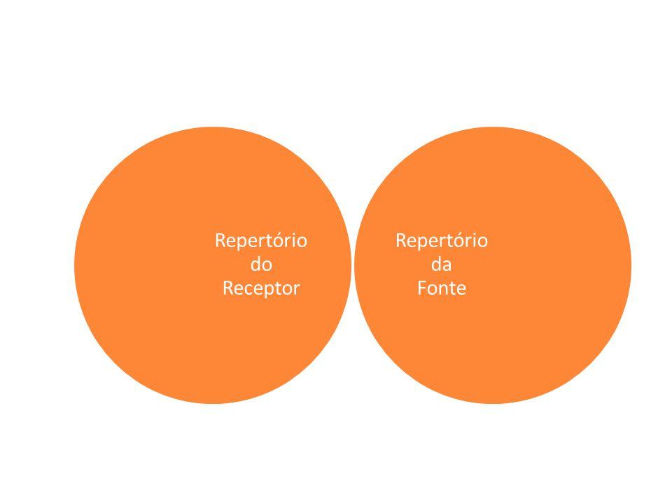 Repertório do Receptor Repertório da Fonte