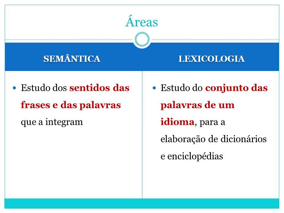 SEMÂNTICA LEXICOLOGIA Estudo dos sentidos das frases e das palavras que a integram Estudo do conjunto das palavras de um idioma, para a elaboração de