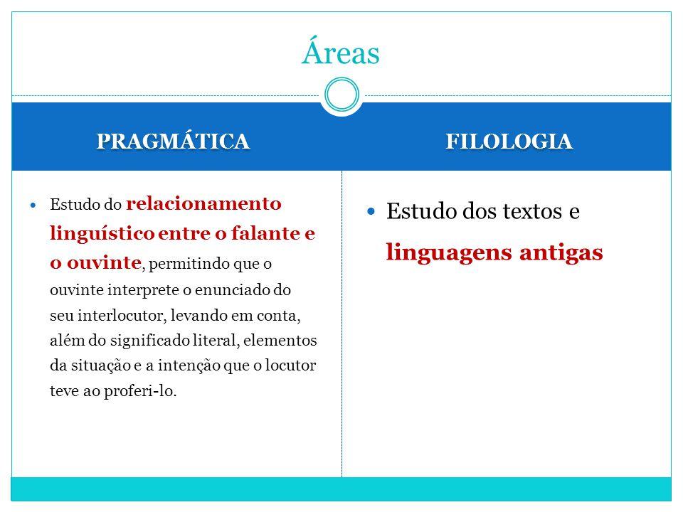 PRAGMÁTICA FILOLOGIA Estudo do relacionamento linguístico entre o falante e o ouvinte, permitindo que o ouvinte interprete o enunciado do seu interloc