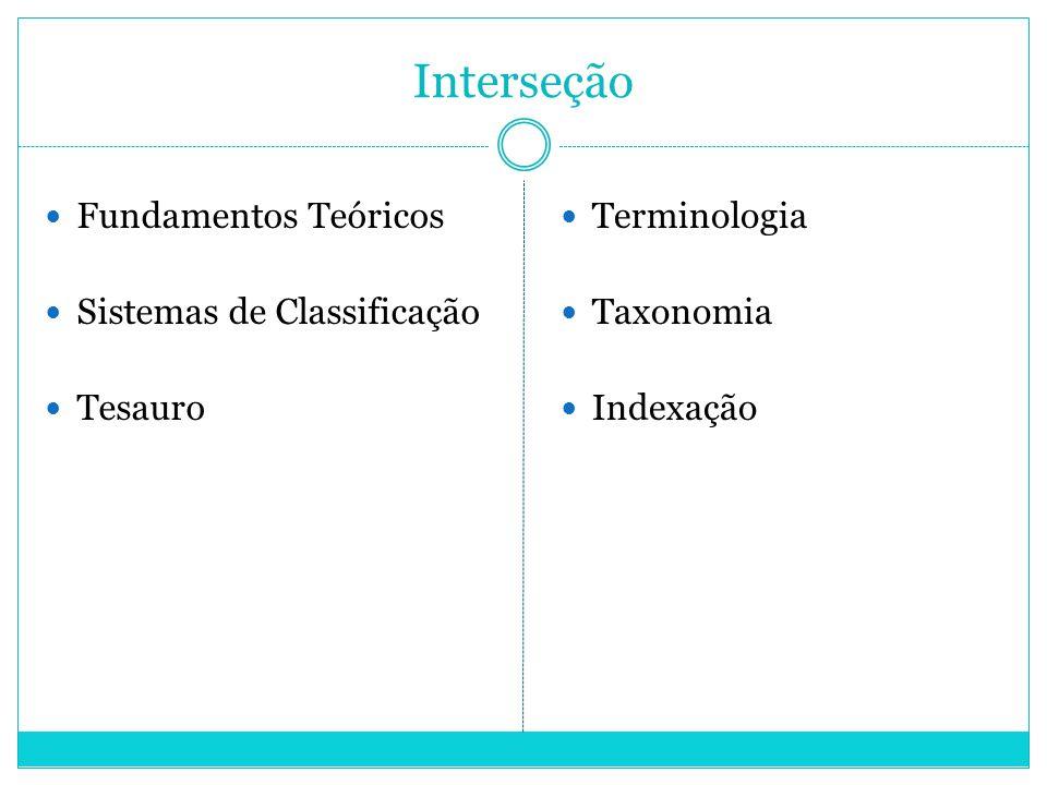 Interseção Fundamentos Teóricos Sistemas de Classificação Tesauro Terminologia Taxonomia Indexação