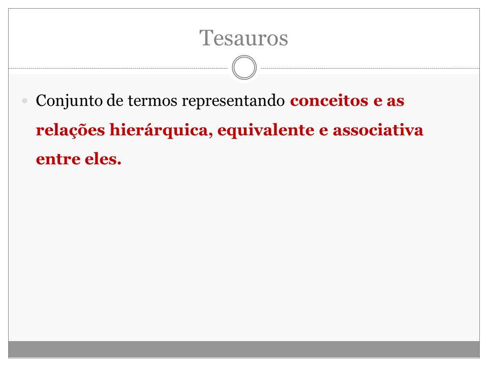 Tesauros Conjunto de termos representando conceitos e as relações hierárquica, equivalente e associativa entre eles.