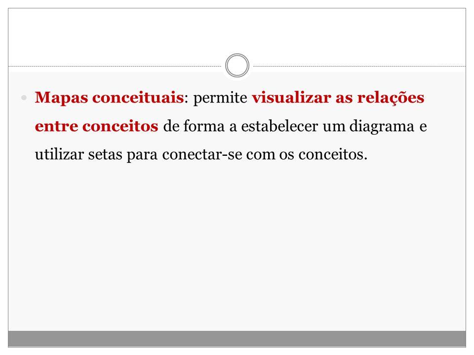 Mapas conceituais: permite visualizar as relações entre conceitos de forma a estabelecer um diagrama e utilizar setas para conectar-se com os conceito