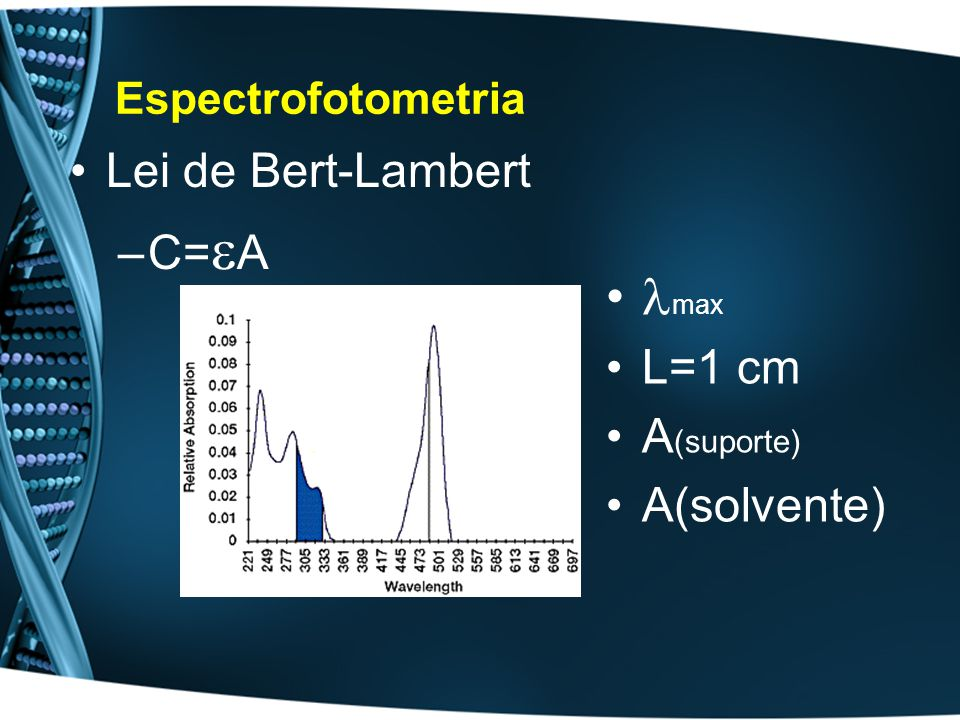 Espectrofotometria Lei de Bert-Lambert –C= A max L=1 cm A (suporte) A(solvente)