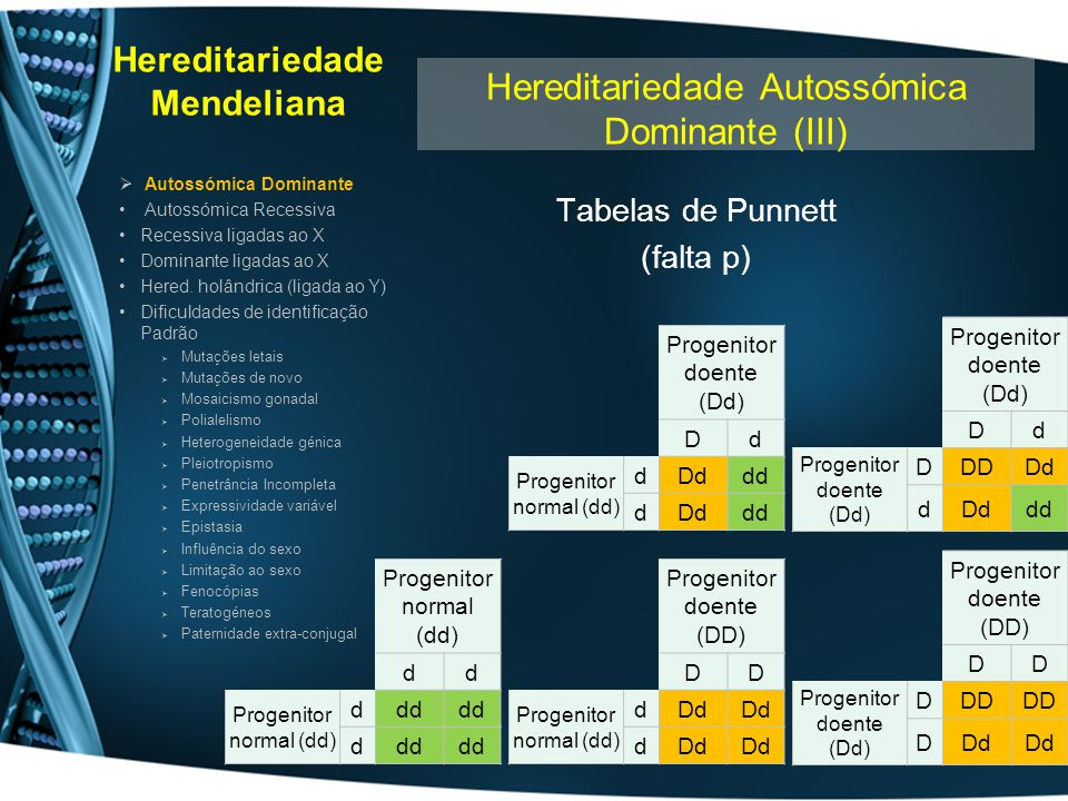 Hereditariedade Mendeliana Tabelas de Punnett (falta p) Autossómica Dominante Autossómica Recessiva Recessiva ligadas ao X Dominante ligadas ao X Here
