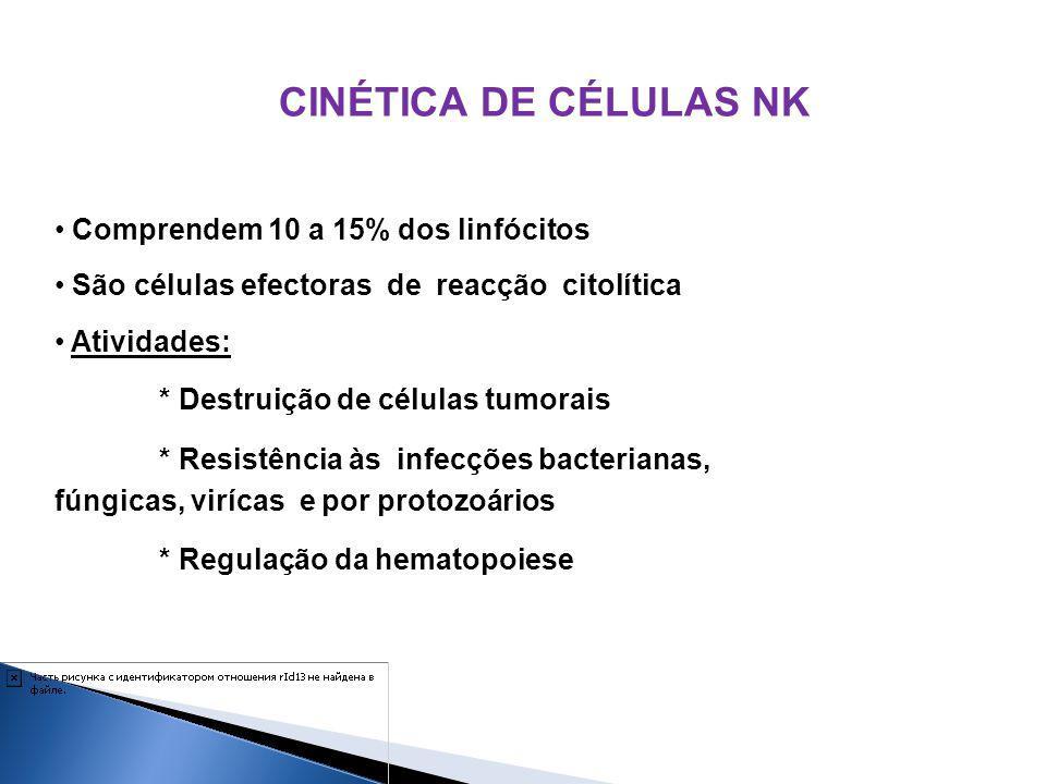 CINÉTICA DE CÉLULAS NK Comprendem 10 a 15% dos linfócitos São células efectoras de reacção citolítica Atividades: * Destruição de células tumorais * R