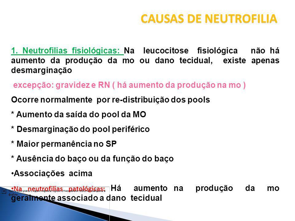Neutrofilias reacionais * Doença infecciosa * Processo inflamatório * Medicação Aumento da granulopoiese neutrofílica: Inflamação, infecção, drogas ( lítio ), fumo, intoxicação por mercúrio Diminuição da saída de neutrófilos da circulação; Má distribuição dos neutrófilos Adesão defeituosa dos neutrófilos ( drogas ) Locomoção ; quimiotaxia defeituosa; Fagocitose defeituosa Metabólica: uremia, acidose, eclampsia, azotémia, acidose diabética, necrose hepática, etc)