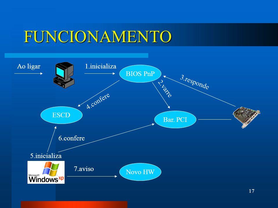 17 FUNCIONAMENTO Ao ligar BIOS PnP ESCD 1.inicializa Bar.