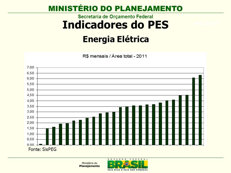 MINISTÉRIO DO PLANEJAMENTO ARIAL BLACK 23 Indicadores do PES Secretaria de Orçamento Federal Energia Elétrica Fonte: SisPEG
