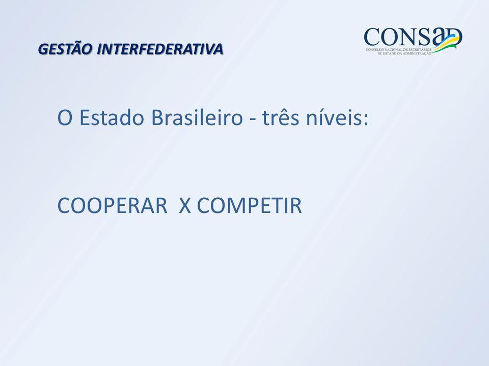 GESTÃO INTERFEDERATIVA O Estado Brasileiro - três níveis: COOPERAR X COMPETIR
