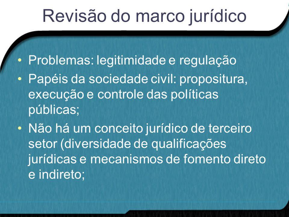 Revisão do marco jurídico Problemas: legitimidade e regulação Papéis da sociedade civil: propositura, execução e controle das políticas públicas; Não há um conceito jurídico de terceiro setor (diversidade de qualificações jurídicas e mecanismos de fomento direto e indireto;