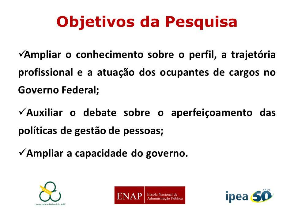 Objetivos da Pesquisa Ampliar o conhecimento sobre o perfil, a trajetória profissional e a atuação dos ocupantes de cargos no Governo Federal; Auxilia