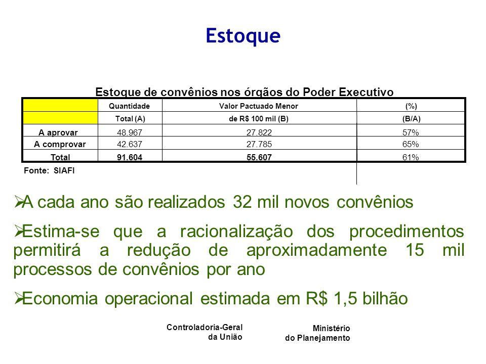 Controladoria-Geral da União Ministério do Planejamento Estoque QuantidadeValor Pactuado Menor(%) Total (A)de R$ 100 mil (B)(B/A) A aprovar48.96727.82257% A comprovar42.63727.78565% Total91.60455.60761% Fonte: SIAFI Estoque de convênios nos órgãos do Poder Executivo A cada ano são realizados 32 mil novos convênios Estima-se que a racionalização dos procedimentos permitirá a redução de aproximadamente 15 mil processos de convênios por ano Economia operacional estimada em R$ 1,5 bilhão