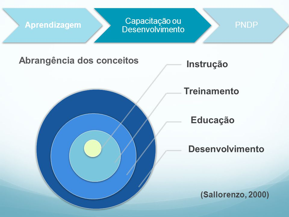 Instrução Treinamento Educação Desenvolvimento Abrangência dos conceitos Aprendizagem Capacitação ou Desenvolvimento PNDP (Sallorenzo, 2000)
