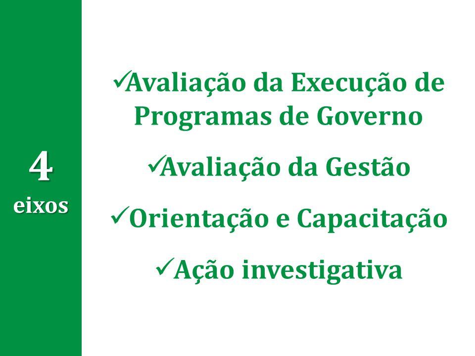 4 eixos Avaliação da Execução de Programas de Governo Avaliação da Gestão Orientação e Capacitação Ação investigativa