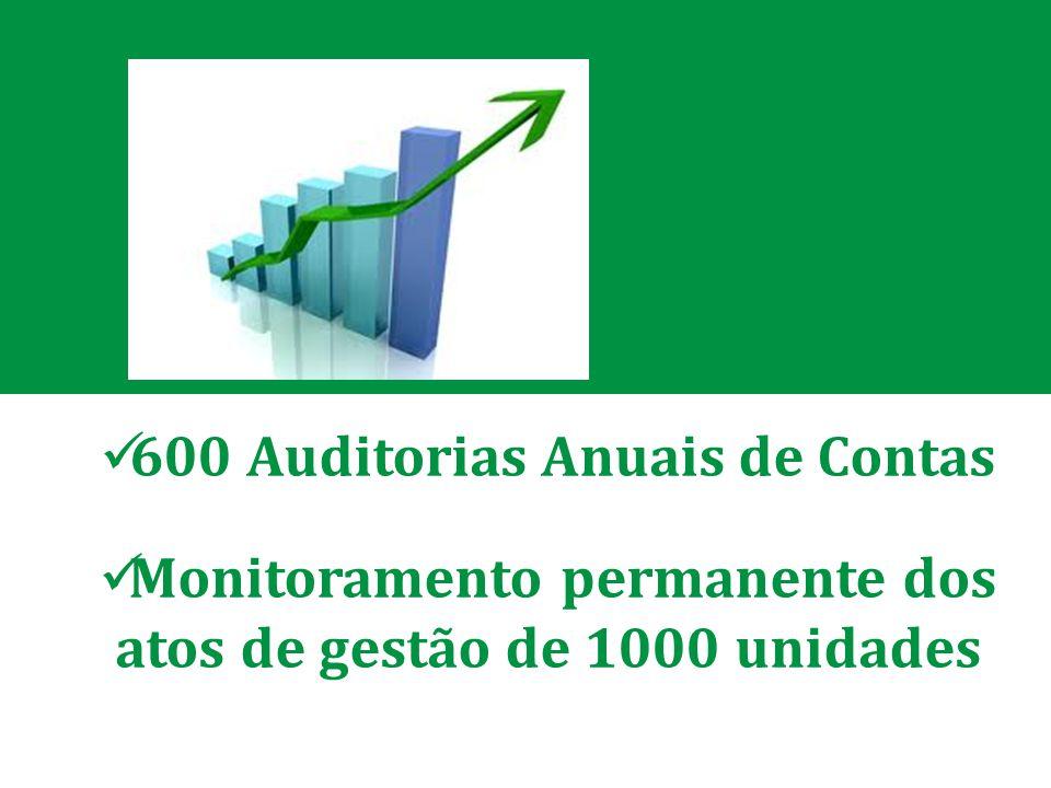 600 Auditorias Anuais de Contas Monitoramento permanente dos atos de gestão de 1000 unidades