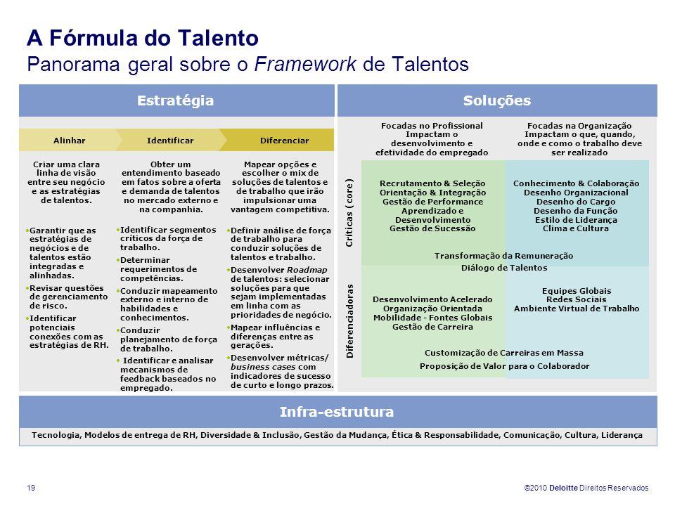 ©2010 Deloitte Direitos Reservados 19 A Fórmula do Talento Panorama geral sobre o Framework de Talentos Estratégia Alinhar Criar uma clara linha de vi