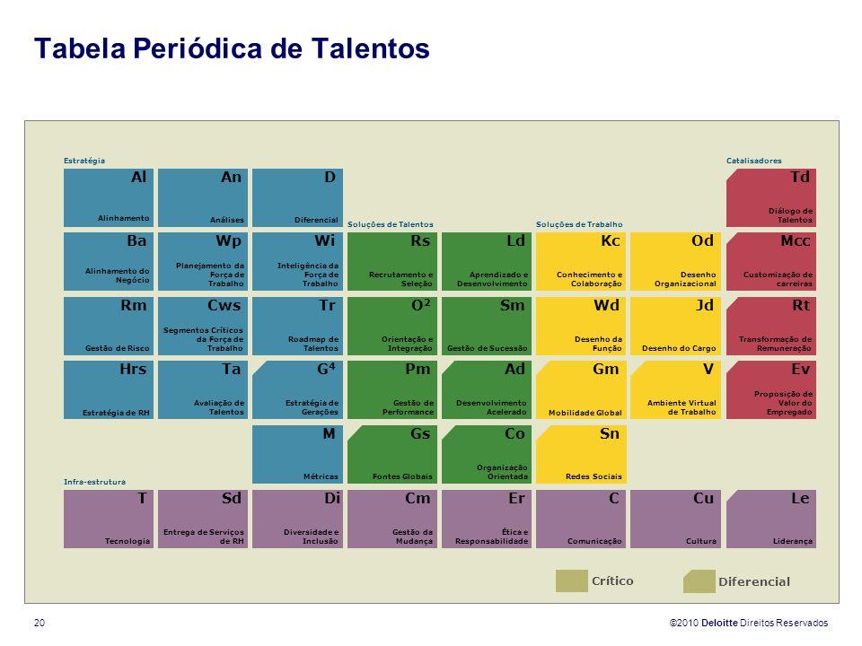 ©2010 Deloitte Direitos Reservados 20 Tabela Periódica de Talentos Crítico Diferencial T Tecnologia Sd Entrega de Serviços de RH Di Diversidade e Incl