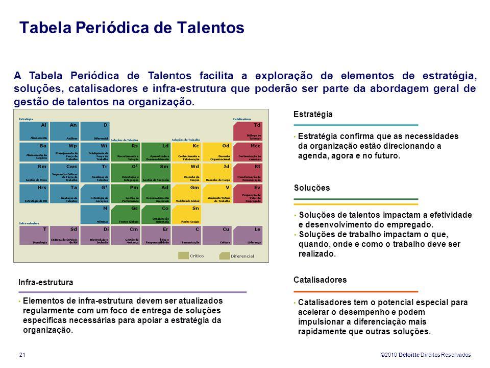 ©2010 Deloitte Direitos Reservados 21 Tabela Periódica de Talentos A Tabela Periódica de Talentos facilita a exploração de elementos de estratégia, so