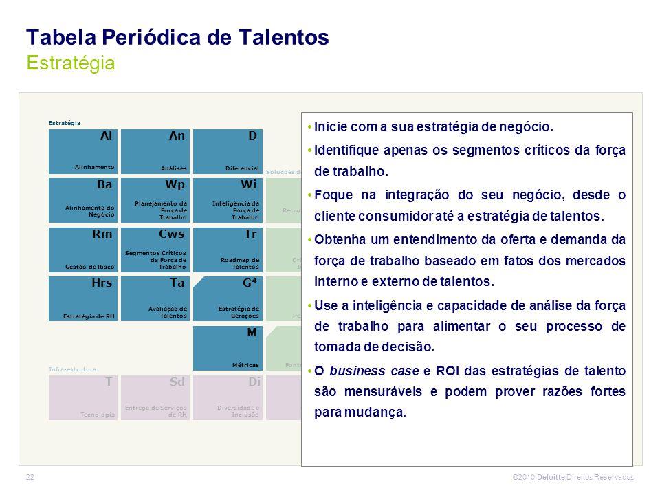 ©2010 Deloitte Direitos Reservados 22 Mcc Customização de carreiras Crítico Diferencial T Tecnologia Sd Entrega de Serviços de RH Di Diversidade e Inc