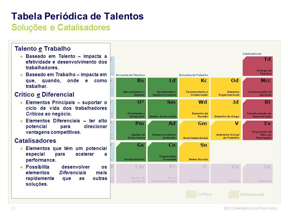 ©2010 Deloitte Direitos Reservados 23 Crítico Diferencial T Tecnologia Sd Entrega de Serviços de RH Di Diversidade e Inclusão Cm Gestão da Mudança Er