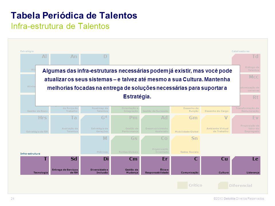 ©2010 Deloitte Direitos Reservados 24 Crítico Diferencial Hrs Estratégia de RH Ta Avaliação de Talentos Pm Gestão de Performance Ad Desenvolvimento Ac