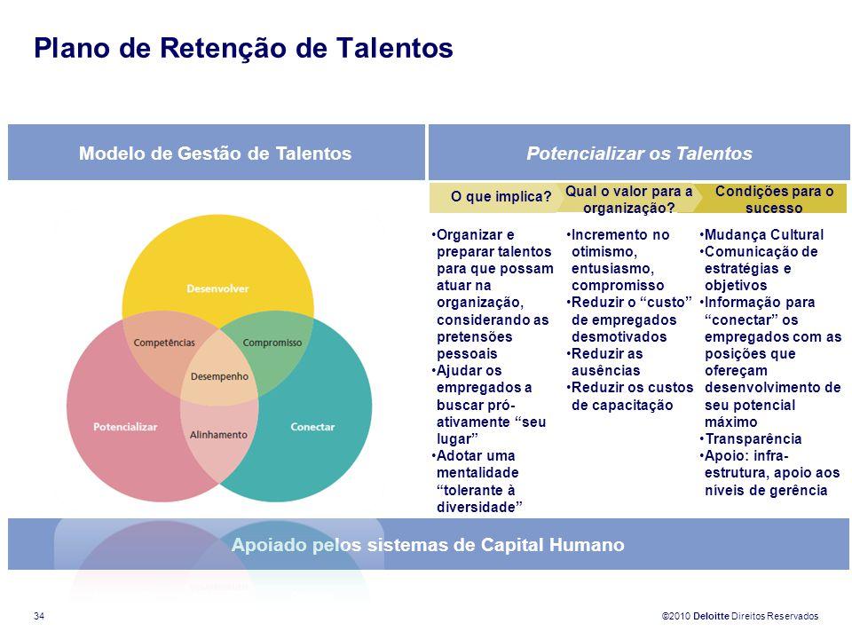 ©2010 Deloitte Direitos Reservados 34 Modelo de Gestão de TalentosPotencializar os Talentos Apoiado pelos sistemas de Capital Humano Incremento no oti