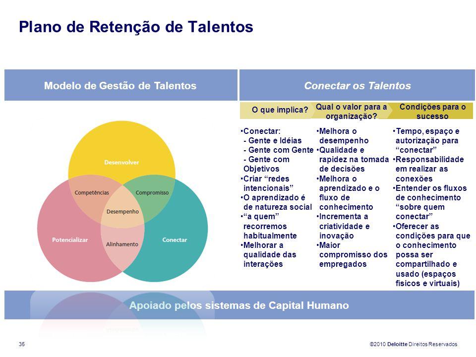 ©2010 Deloitte Direitos Reservados 35 Modelo de Gestão de TalentosConectar os Talentos Apoiado pelos sistemas de Capital Humano Melhora o desempenho Q
