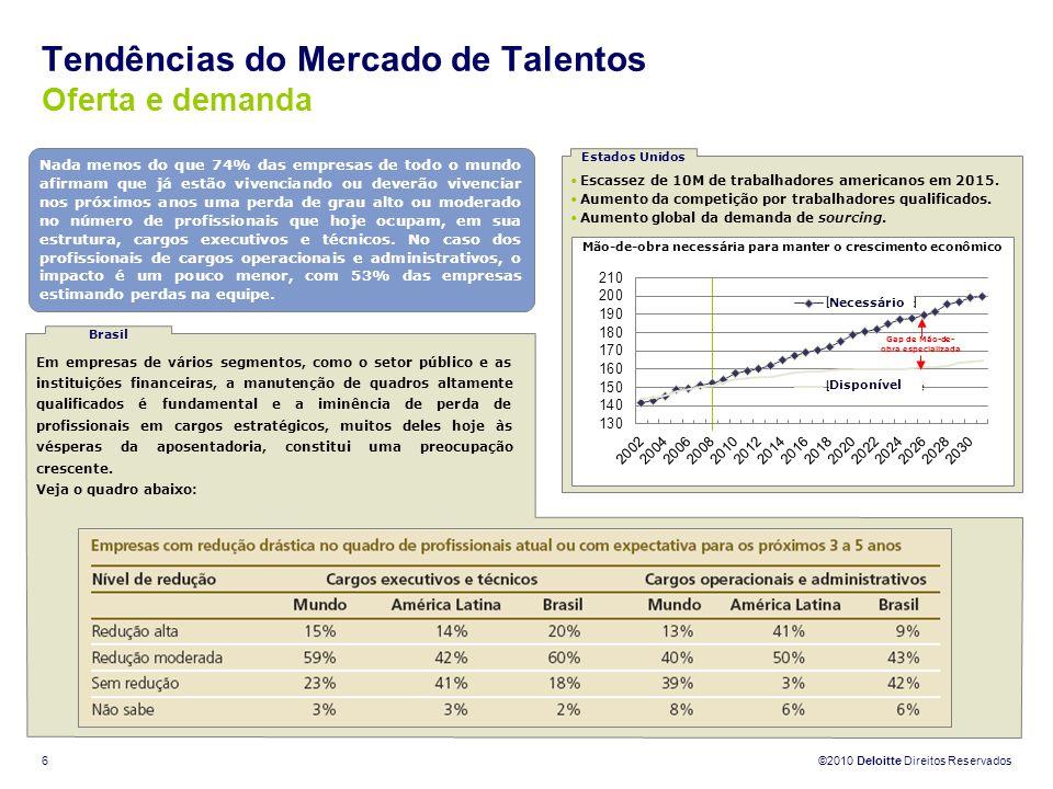 ©2010 Deloitte Direitos Reservados 6 Tendências do Mercado de Talentos Oferta e demanda Nada menos do que 74% das empresas de todo o mundo afirmam que