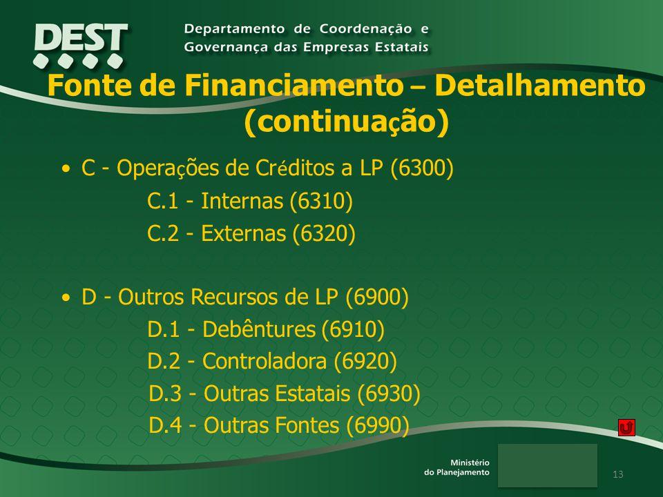 13 Fonte de Financiamento – Detalhamento (continua ç ão) C - Opera ç ões de Cr é ditos a LP (6300) C.1 - Internas (6310) C.2 - Externas (6320) D - Out