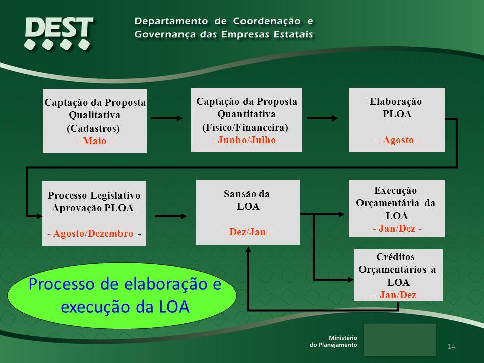 14 Captação da Proposta Qualitativa (Cadastros) - Maio - Captação da Proposta Quantitativa (Físico/Financeira) - Junho/Julho - Elaboração PLOA - Agost