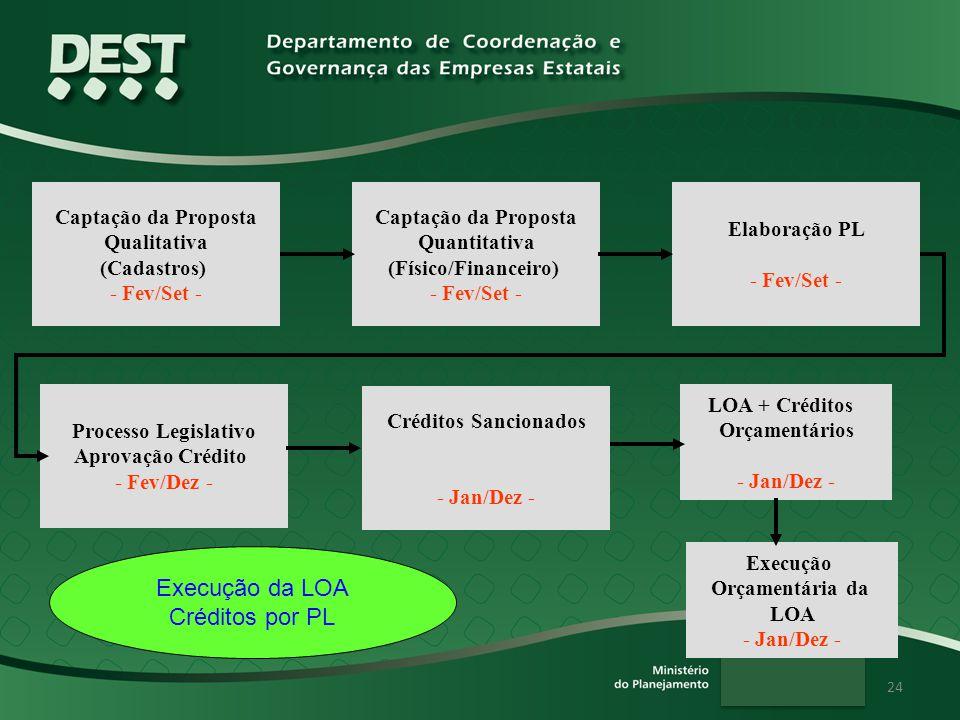24 Captação da Proposta Qualitativa (Cadastros) - Fev/Set - Captação da Proposta Quantitativa (Físico/Financeiro) - Fev/Set - Elaboração PL - Fev/Set