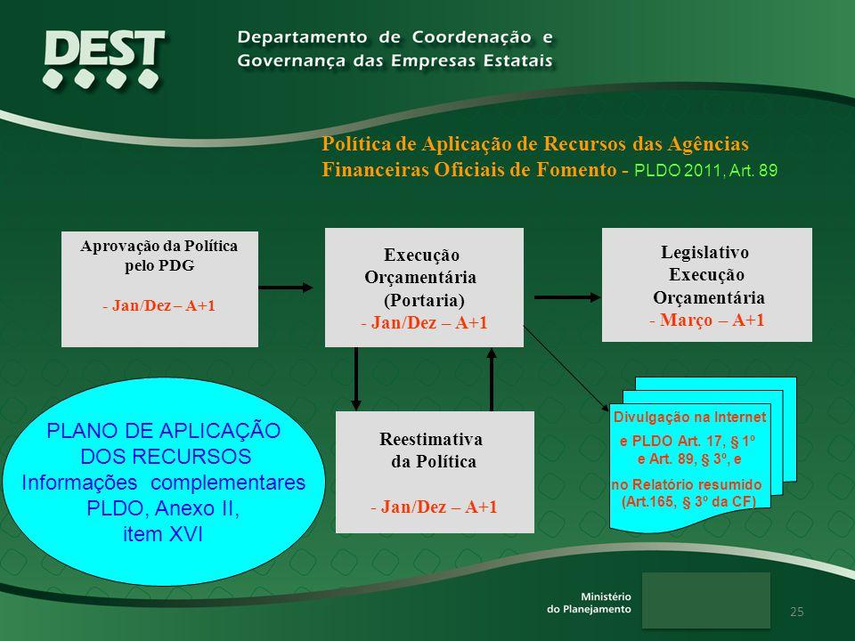 25 Execução Orçamentária (Portaria) - Jan/Dez – A+1 Política de Aplicação de Recursos das Agências Financeiras Oficiais de Fomento - PLDO 2011, Art. 8