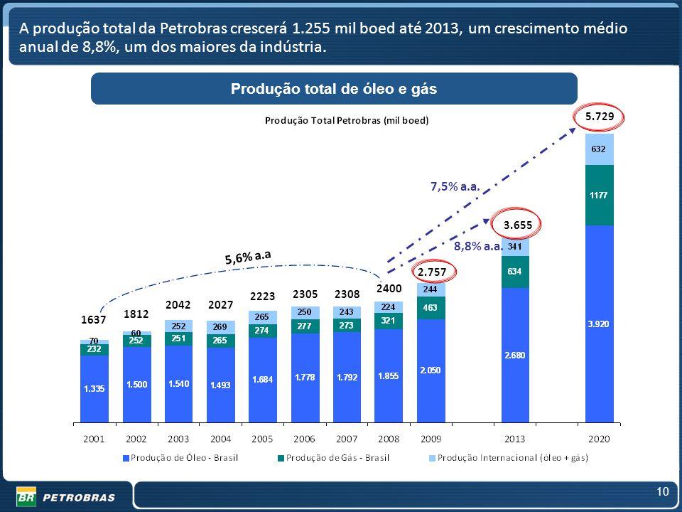 10 8,8% a.a. 2.757 3.655 2400 23082305 2223 2027 2042 1812 1637 5,6% a.a 5.729 7,5% a.a. A produção total da Petrobras crescerá 1.255 mil boed até 201