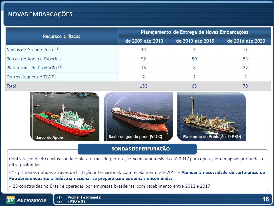 Os investimentos previstos atendem à s necessidades da carteira explorat ó ria e de desenvolvimento da produ ç ão da Petrobras Contratação de 40 navio