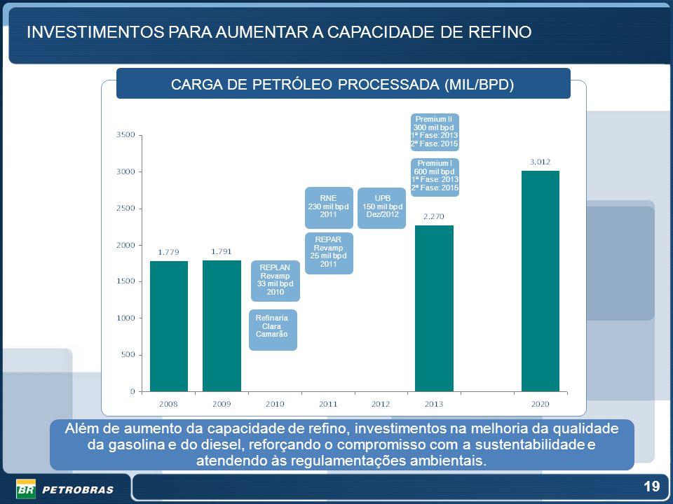 INVESTIMENTOS PARA AUMENTAR A CAPACIDADE DE REFINO 19 CARGA DE PETRÓLEO PROCESSADA (MIL/BPD) REPLAN Revamp 33 mil bpd 2010 RNE 230 mil bpd 2011 UPB 15